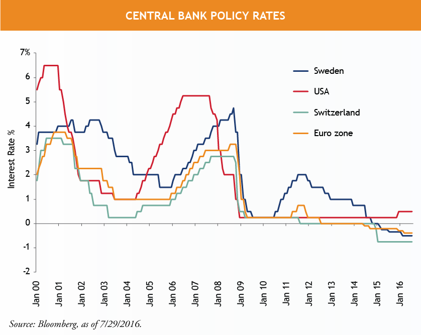 Central-Bank-Policy-Rates-1.png
