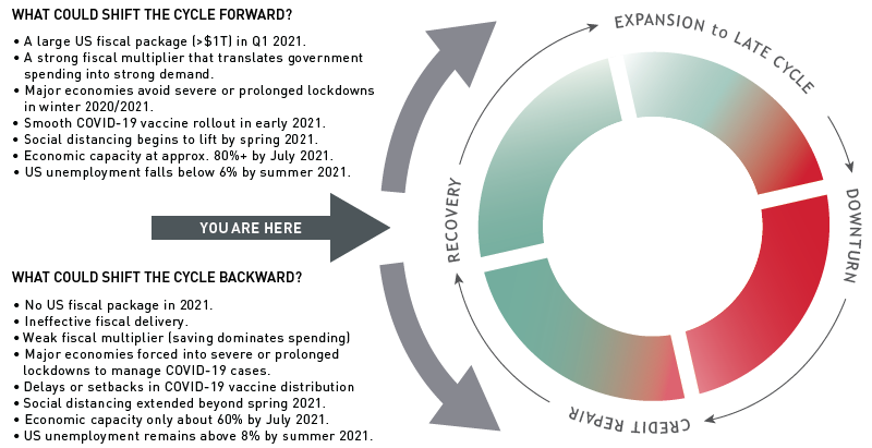 Macro-Credit-Cycle-Chart_11.19.2020