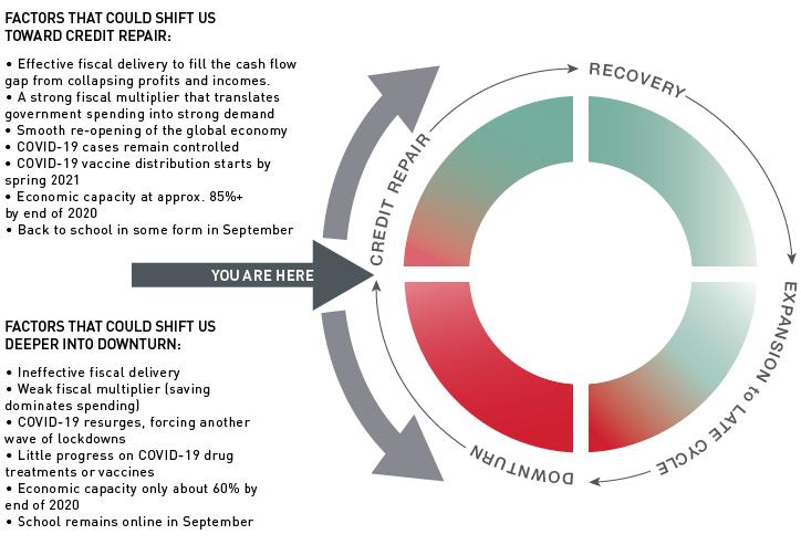 Macro-Credit-Cyclev2