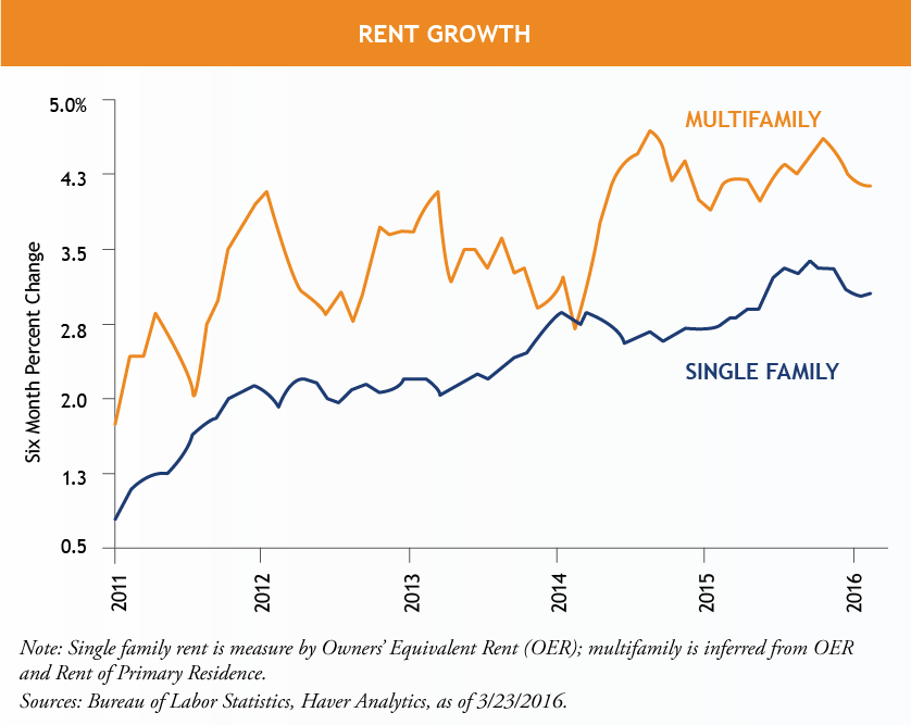 Rent-Growth_NEW.png